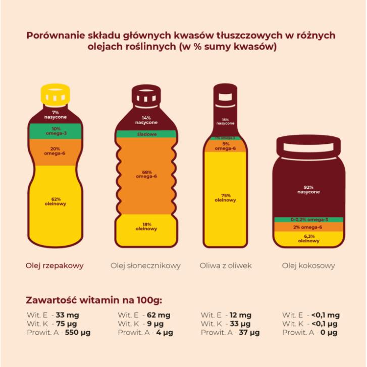 porowanie skladu olejow