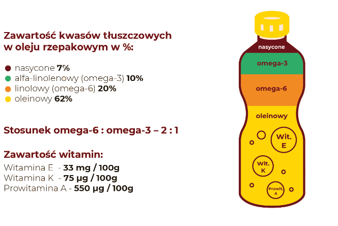 Skład oleju rzepakowego