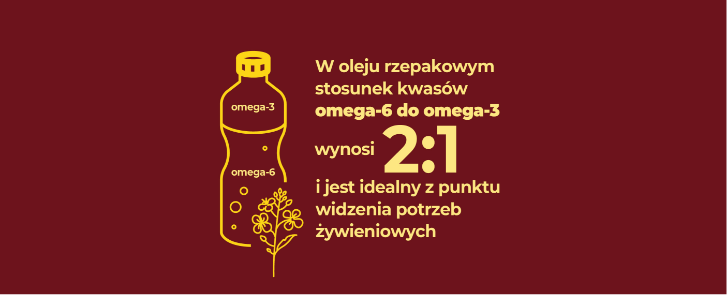 Stosunek omega3 do omega6